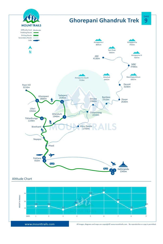 Ghorepani Ghandruk Trek Map