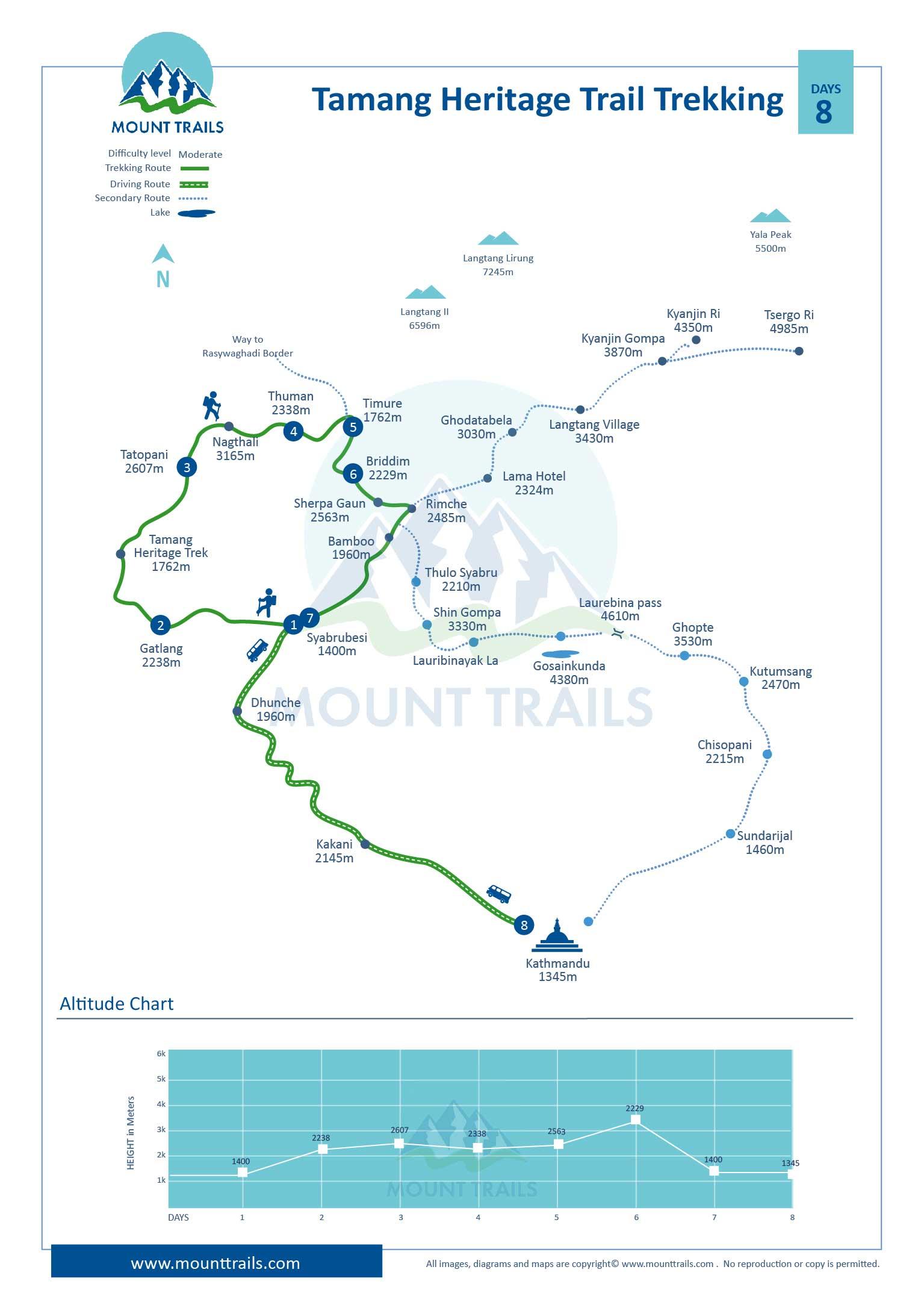 Tamang Heritage Trail Trekking Map